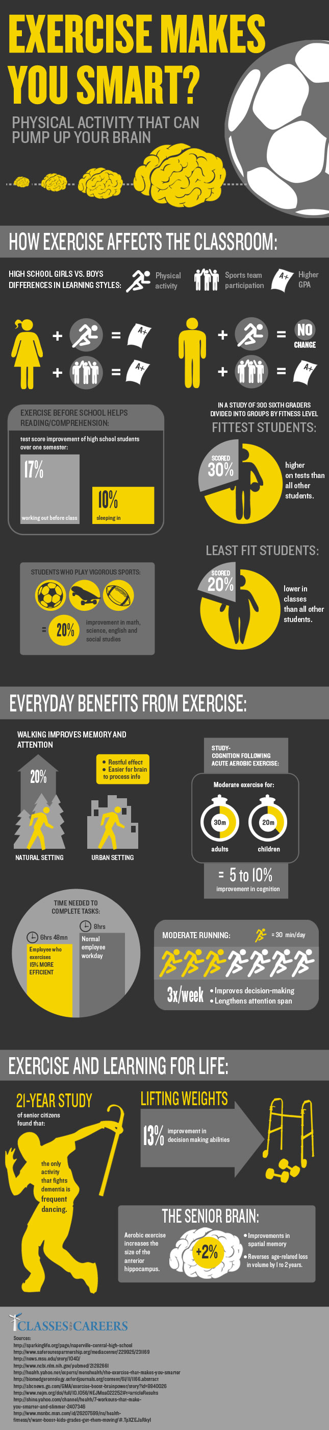 Exercise Makes You Smart - Infographic